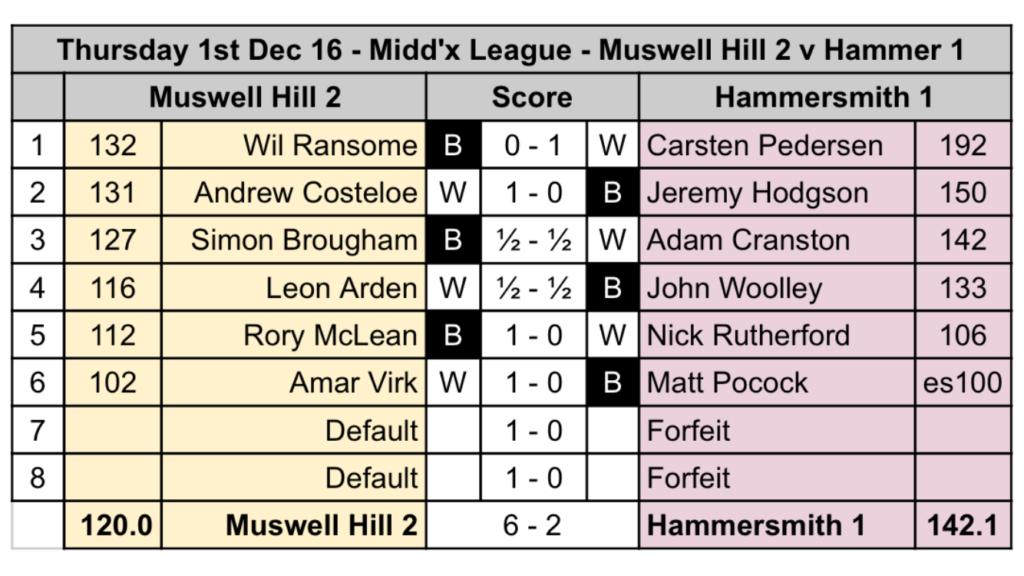 20161201-middlesex_scorecard